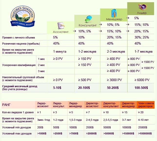 Порядок начисления Персональной и Групповой премии