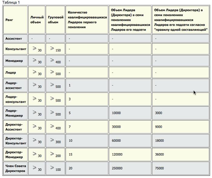 Таблица 1. Перечень существующих рангов и требования для их подтверждения