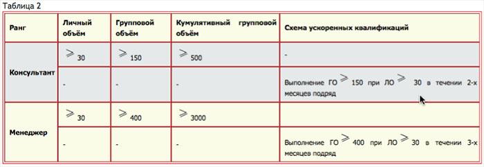 Таблица 2. Правила квалификации на ранг Консультанта и Менеджера