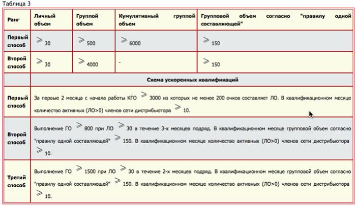 Таблица 3. Правила квалификации на ранг Лидера NSP (НСП)