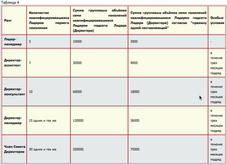 Таблица 4. Правила квалификации Лидера на ранги Лидер-менеджер, Директор-ассистент, Директор-консультант, Директор-менеджер, Член Совета Директоров