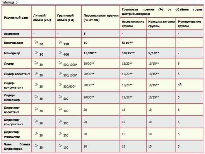 Табл.5. Порядок начисления Персональной и Групповой премии партнера сетевой компании NSP (НСП)