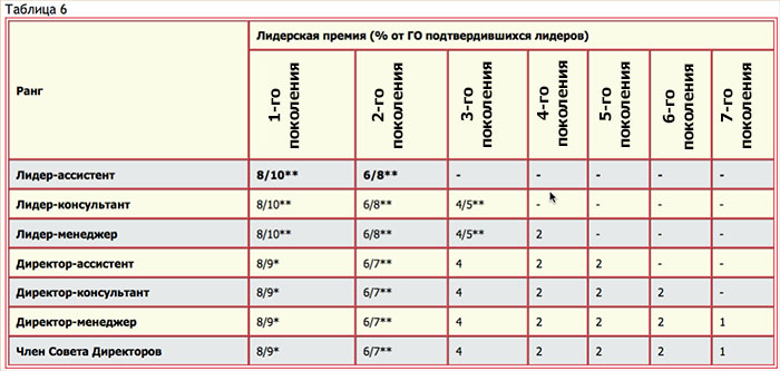 Таблица 6. Порядок начисления Лидерской премии партнеру - маркетинг план NSP (НСП)