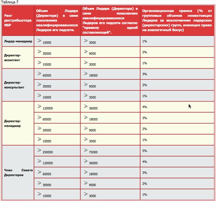 Таблица 7. Порядок начисления Организационной премии - маркетинг план NSP (НСП)