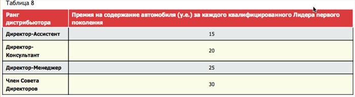 Порядок расчета премии на содержание автомобиля партнера сетевой Компании NSP (НСП)